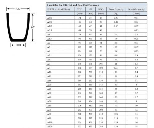 degel storlek tabell